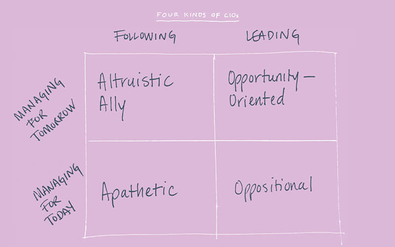 Four Kinds of CIOs by Jim VanderMey