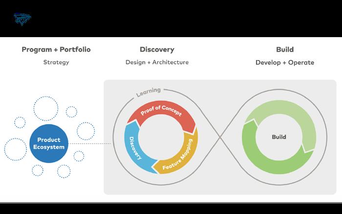 Smart Product Process Diagram