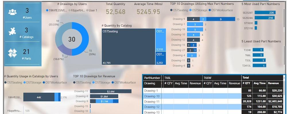 Custom CET analytics tools, cet extension analytics dashboard