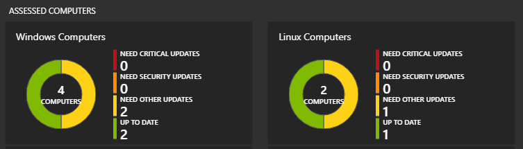Assessed Computers | Windows and Linux