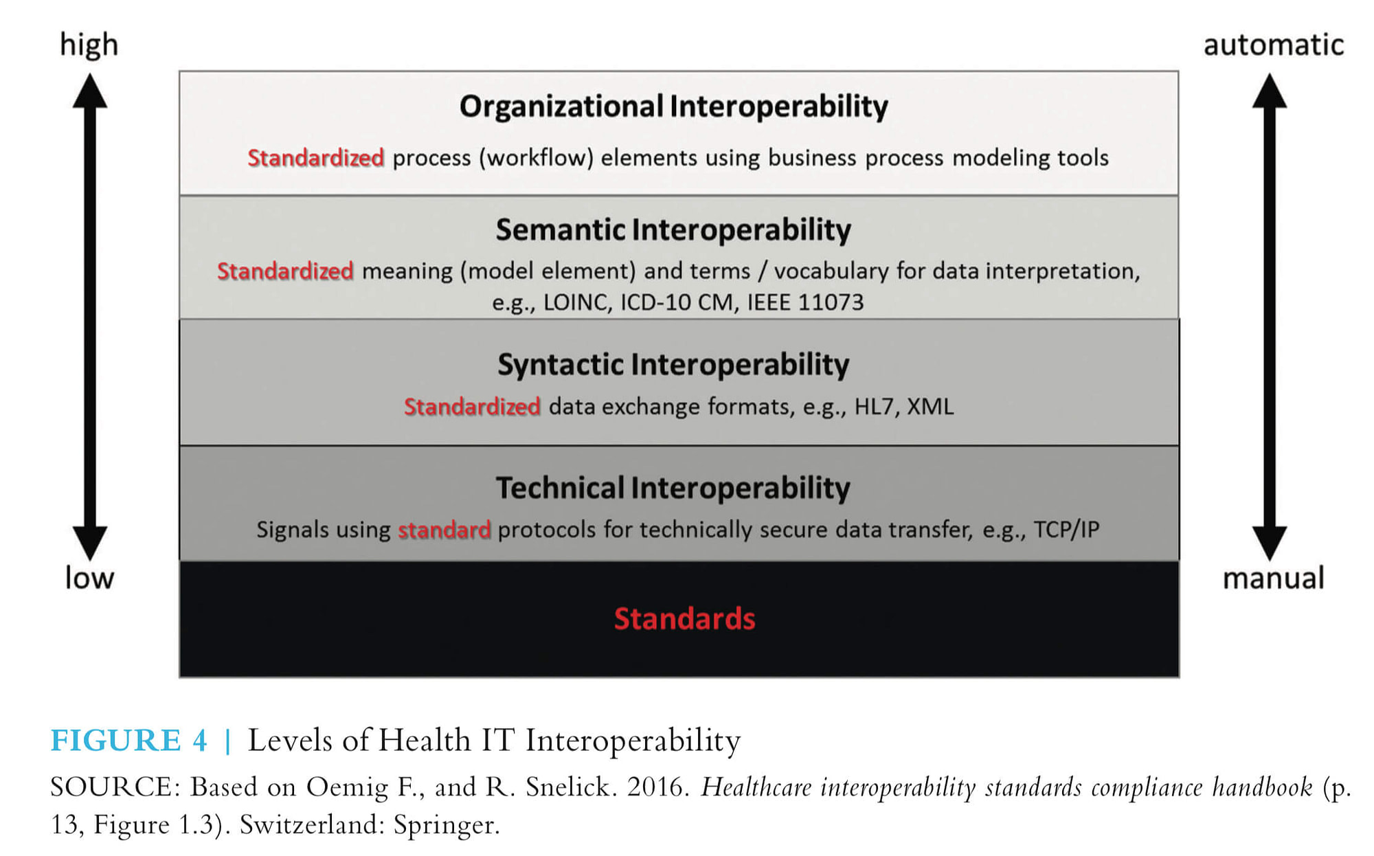 Levels of Health IT Interoperability
