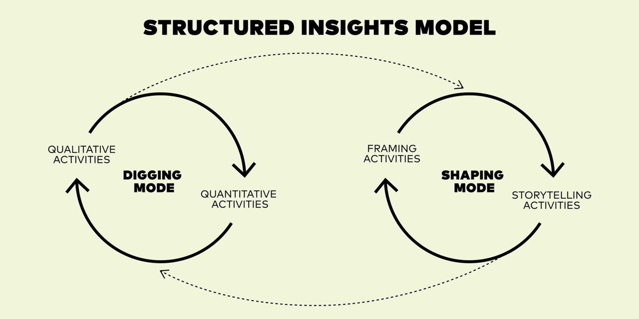 Structured insights model