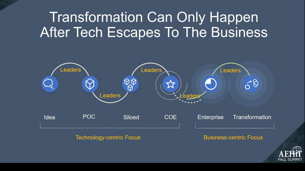 technology is not transformative infographic